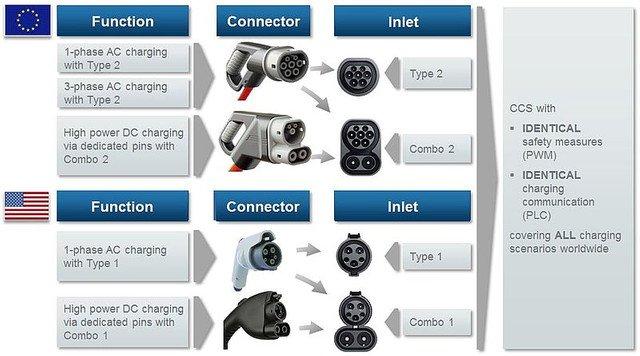 conector Combinado o CSS, tipos de combinación